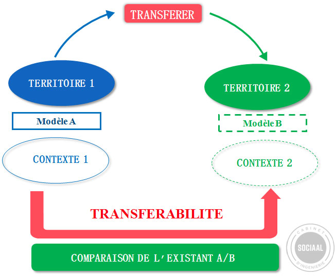 Transférabilité 1